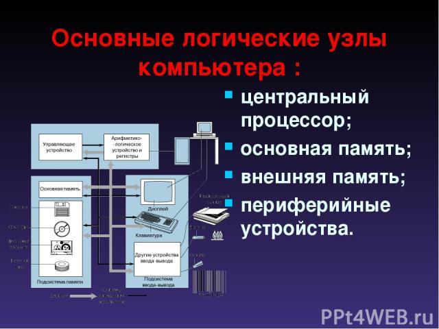 Основные логические узлы компьютера : центральный процессор; основная память; внешняя память; периферийные устройства.