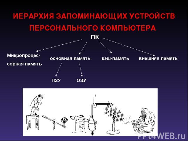 ИЕРАРХИЯ ЗАПОМИНАЮЩИХ УСТРОЙСТВ ПЕРСОНАЛЬНОГО КОМПЬЮТЕРА ПК Микропроцес- сорная память основная память кэш-память внешняя память ПЗУ ОЗУ