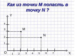 Как из точки М попасть в точку N ? Y X O 1 1 2 3 4 2 3 4 5 6 7 М N