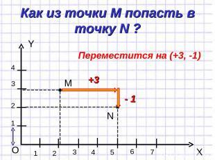 Как из точки М попасть в точку N ? Y X O 1 1 2 3 4 2 3 4 5 6 7 М N +3 - 1 Переме