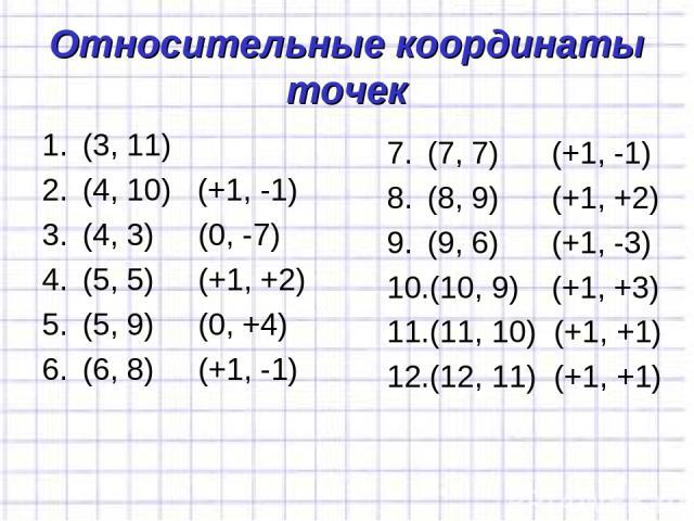 Относительные координаты точек (3, 11) (4, 10) (+1, -1) (4, 3) (0, -7) (5, 5) (+1, +2) (5, 9) (0, +4) (6, 8) (+1, -1) (7, 7) (+1, -1) (8, 9) (+1, +2) (9, 6) (+1, -3) (10, 9) (+1, +3) (11, 10) (+1, +1) (12, 11) (+1, +1)