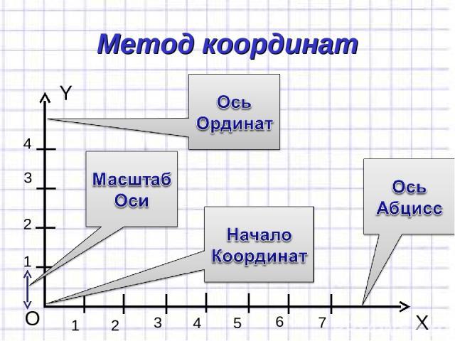 Метод координат Y X O 1 1 2 3 4 2 3 4 5 6 7