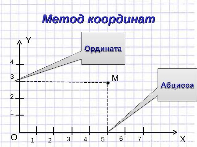 Метод координат Y X O 1 1 2 3 4 2 3 4 5 6 7 М