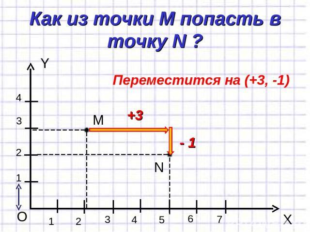 Как из точки М попасть в точку N ? Y X O 1 1 2 3 4 2 3 4 5 6 7 М N +3 - 1 Переместится на (+3, -1)