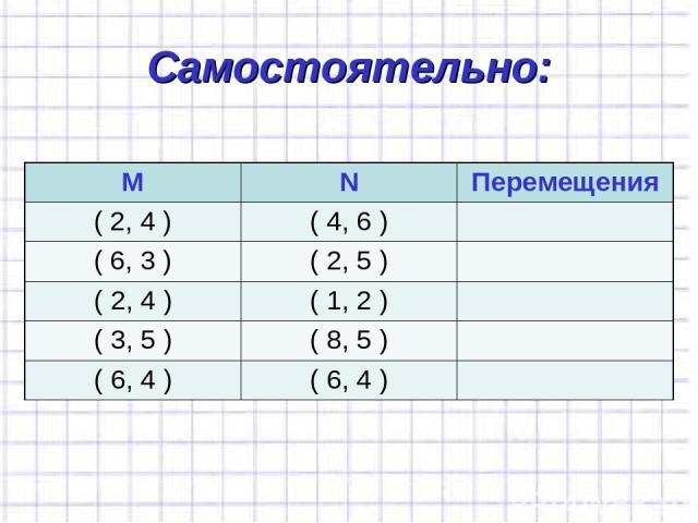 Самостоятельно: М N Перемещения ( 2, 4 ) ( 4, 6 ) ( 6, 3 ) ( 2, 5 ) ( 2, 4 ) ( 1, 2 ) ( 3, 5 ) ( 8, 5 ) ( 6, 4 ) ( 6, 4 )