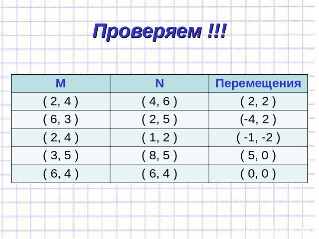 Проверяем !!! М N Перемещения ( 2, 4 ) ( 4, 6 ) ( 2, 2 ) ( 6, 3 ) ( 2, 5 ) (-4, 2 ) ( 2, 4 ) ( 1, 2 ) ( -1, -2 ) ( 3, 5 ) ( 8, 5 ) ( 5, 0 ) ( 6, 4 ) ( 6, 4 ) ( 0, 0 )