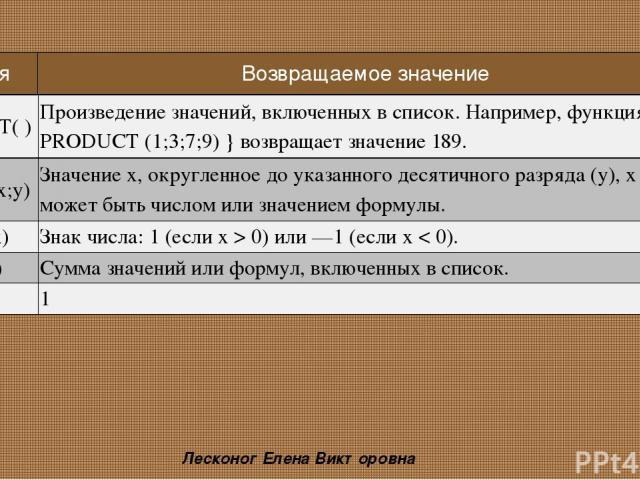 Лесконог Елена Викторовна PRODUCT( ) Произведение значений, включенных в список. Например, функция { = PRODUCT (1;3;7;9) } возвращает значение 189. ROUND(x;y) Значение х, округленное до указанного десятичного разряда (у), х может быть числом или зна…