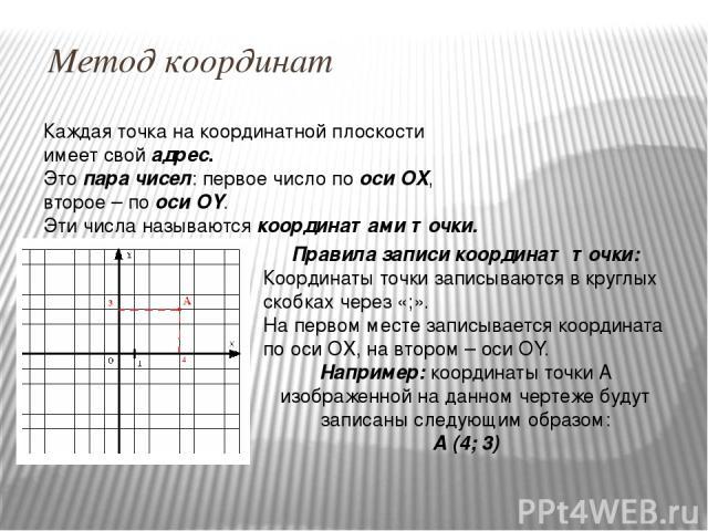 Метод координат Каждая точка на координатной плоскости имеет свой адрес. Это пара чисел: первое число по оси OX, второе – по оси OY. Эти числа называются координатами точки. Правила записи координат точки: Координаты точки записываются в круглых ско…