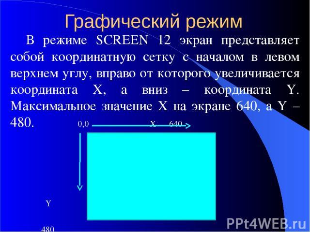 Графический режим В режиме SCREEN 12 экран представляет собой координатную сетку с началом в левом верхнем углу, вправо от которого увеличивается координата X, а вниз – координата Y. Максимальное значение X на экране 640, а Y – 480. 0,0 X 640 Y 480