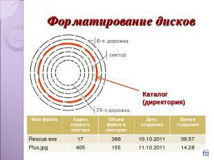 Форматирование дисков * Каталог (директория) Имя файла Адрес первого сектора Объ