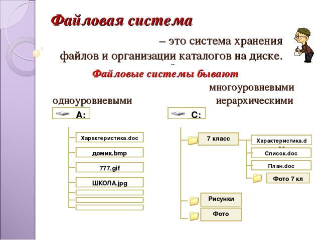 – это система хранения файлов и организации каталогов на диске. --- Файловые системы бывают многоуровневыми одноуровневыми иерархическими домик.bmp 777.gif ШКОЛА.jpg Характеристика.doc Фото Рисунки 7 класс Характеристика.doc Список.doc План.doc Фото…
