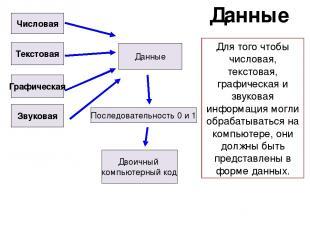 Данные Числовая Текстовая Графическая Звуковая Данные Двоичный компьютерный код