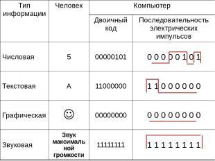Тип информации Человек Компьютер Двоичный код Последовательность электрических и