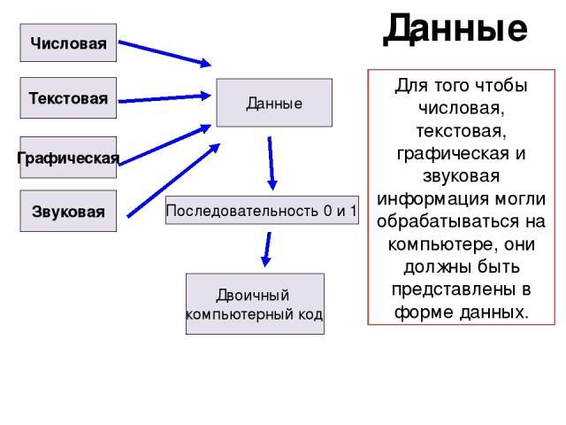 Данные Числовая Текстовая Графическая Звуковая Данные Двоичный компьютерный код Последовательность 0 и 1 Для того чтобы числовая, текстовая, графическая и звуковая информация могли обрабатываться на компьютере, они должны быть представлены в форме данных.