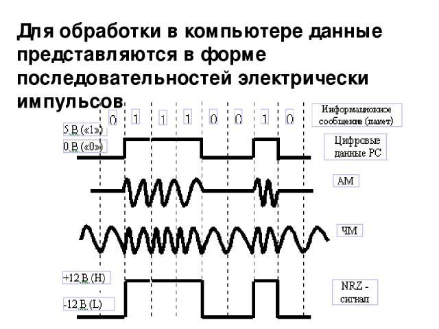 Для обработки в компьютере данные представляются в форме последовательностей электрически импульсов