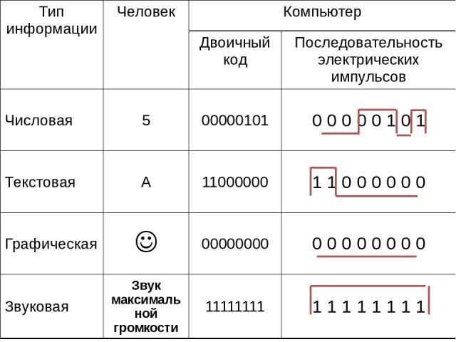 Тип информации Человек Компьютер Двоичный код Последовательность электрических импульсов Числовая 5 00000101 0 0 0 0 0 1 0 1 Текстовая А 11000000 1 1 0 0 0 0 0 0 Графическая 00000000 0 0 0 0 0 0 0 0 Звуковая Звук максимальной громкости 11111111 1 1 …