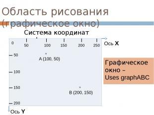 Область рисования (графическое окно) Графическое окно – Uses graphABC Система ко