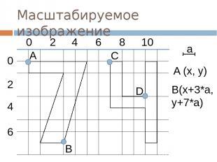Масштабируемое изображение a A (x, y) B(x+3*a, y+7*a) 0 2 4 6 8 10 0 4 2 6 D A B