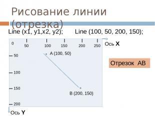 Рисование линии (отрезка) Отрезок АВ Line (x1, y1,x2, y2); Line (100, 50, 200, 1