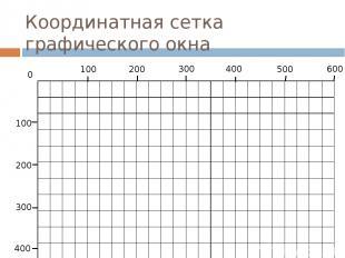 Координатная сетка графического окна 300 400 600 200 400 0 100 200 500 100 300