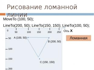 Рисование ломанной линии Ломанная MoveTo (100, 50); LineTo(200, 50); LineTo(150,