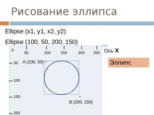 Рисование эллипса Эллипс Ellipse (x1, y1, x2, y2) Ellipse (100, 50, 200, 150) 0