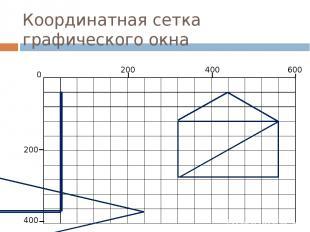 Координатная сетка графического окна 200 400 600 200 400 0