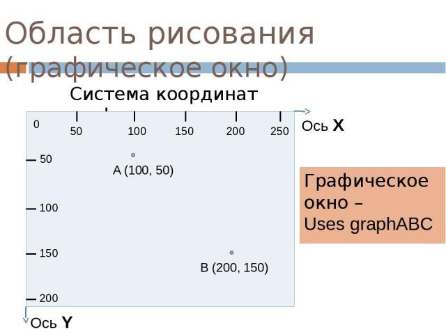 Область рисования (графическое окно) Графическое окно – Uses graphABC Система координат графического окна 0 50 100 150 200 250 50 100 150 200 Ось Х Ось Y A (100, 50) B (200, 150)