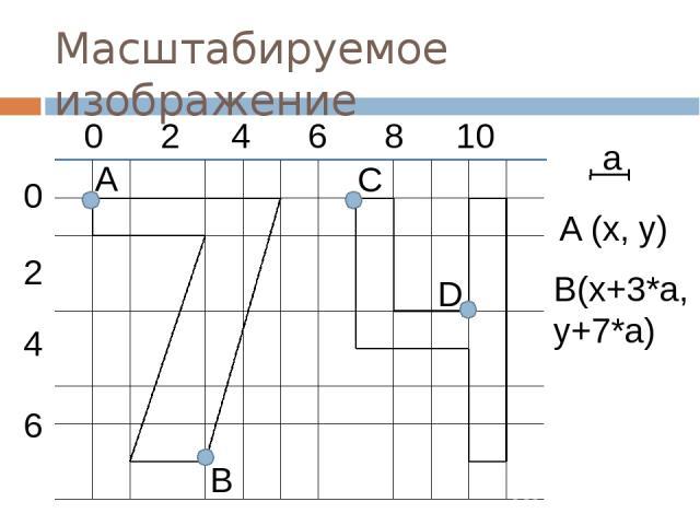 Масштабируемое изображение a A (x, y) B(x+3*a, y+7*a) 0 2 4 6 8 10 0 4 2 6 D A B C