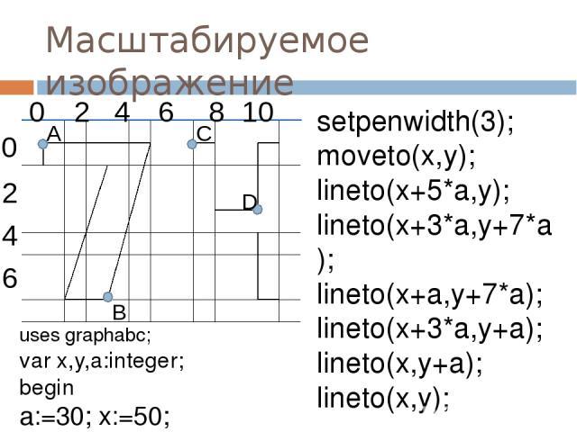 Масштабируемое изображение setpenwidth(3); moveto(x,y); lineto(x+5*a,y); lineto(x+3*a,y+7*a); lineto(x+a,y+7*a); lineto(x+3*a,y+a); lineto(x,y+a); lineto(x,y); uses graphabc; var x,y,a:integer; begin a:=30; x:=50; y:=50; 0 2 4 6 8 10 0 4 2 6 D A B C