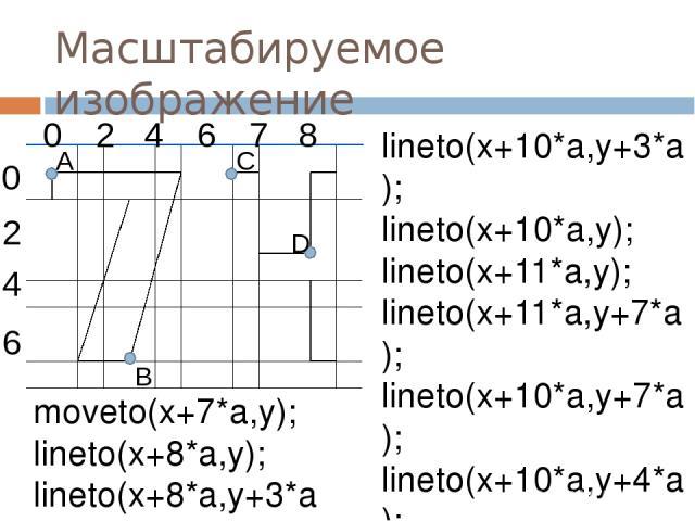Масштабируемое изображение lineto(x+10*a,y+3*a); lineto(x+10*a,y); lineto(x+11*a,y); lineto(x+11*a,y+7*a); lineto(x+10*a,y+7*a); lineto(x+10*a,y+4*a); lineto(x+7*a,y+4*a); lineto(x+7*a,y); end. moveto(x+7*a,y); lineto(x+8*a,y); lineto(x+8*a,y+3*a 0 …
