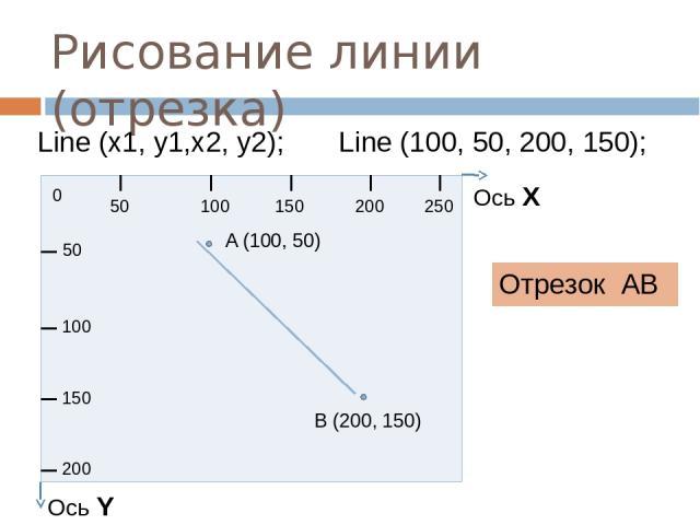 Рисование линии (отрезка) Отрезок АВ Line (x1, y1,x2, y2); Line (100, 50, 200, 150); 0 50 100 150 200 250 50 100 150 200 Ось Х Ось Y A (100, 50) B (200, 150)