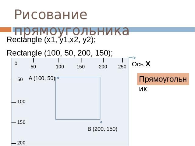 Рисование прямоугольника Прямоугольник Rectangle (x1, y1,x2, y2); Rectangle (100, 50, 200, 150); 0 50 100 150 200 250 50 100 150 200 Ось Х A (100, 50) B (200, 150)