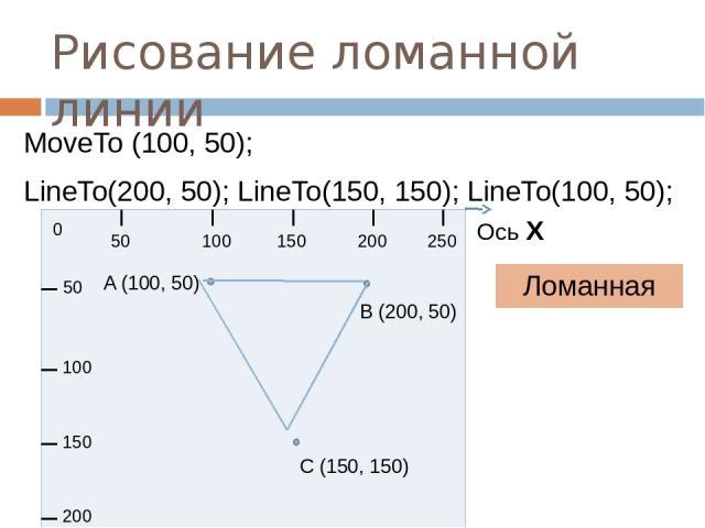 Рисование ломанной линии Ломанная MoveTo (100, 50); LineTo(200, 50); LineTo(150, 150); LineTo(100, 50); 0 50 100 150 200 250 50 100 150 200 Ось Х A (100, 50) B (200, 50) С (150, 150)