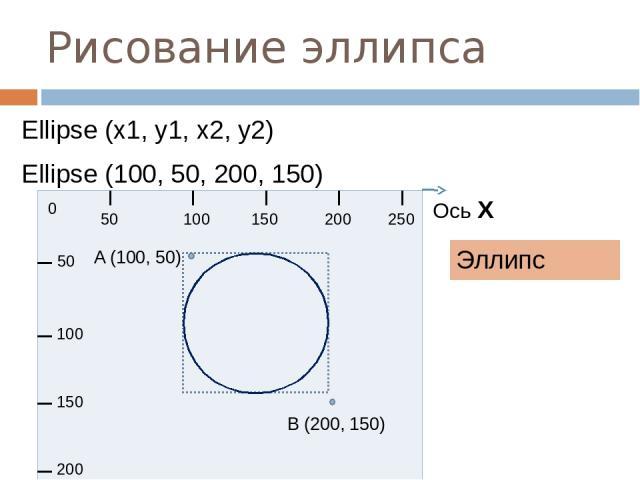 Рисование эллипса Эллипс Ellipse (x1, y1, x2, y2) Ellipse (100, 50, 200, 150) 0 50 100 150 200 250 50 100 150 200 Ось Х A (100, 50) B (200, 150)