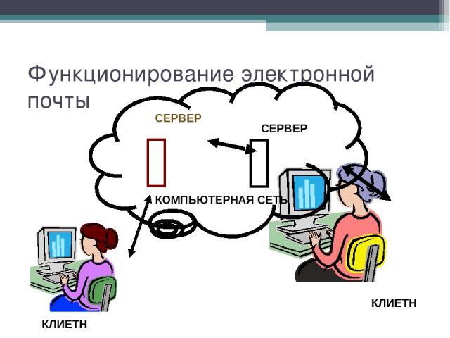 Функционирование электронной почты КОМПЬЮТЕРНАЯ СЕТЬ СЕРВЕР СЕРВЕР КЛИЕТН КЛИЕТН