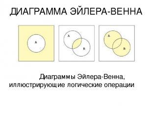 ДИАГРАММА ЭЙЛЕРА-ВЕННА Диаграммы Эйлера-Венна, иллюстрирующие логические операци