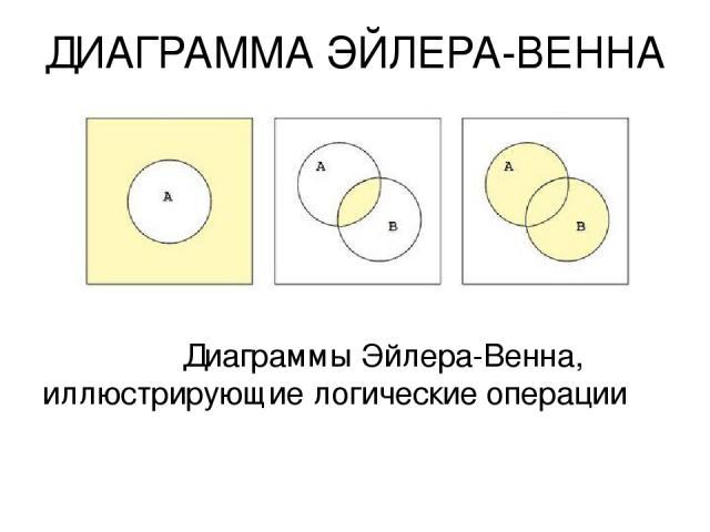 ДИАГРАММА ЭЙЛЕРА-ВЕННА Диаграммы Эйлера-Венна, иллюстрирующие логические операции