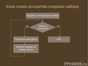 Блок-схема алгоритма покраски забора: Подойти к левому краю забора Забор не конч