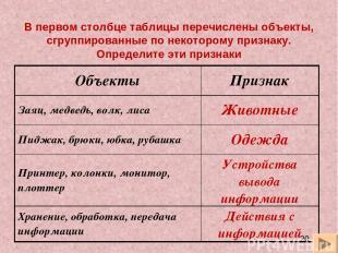 В первом столбце таблицы перечислены объекты, сгруппированные по некоторому приз