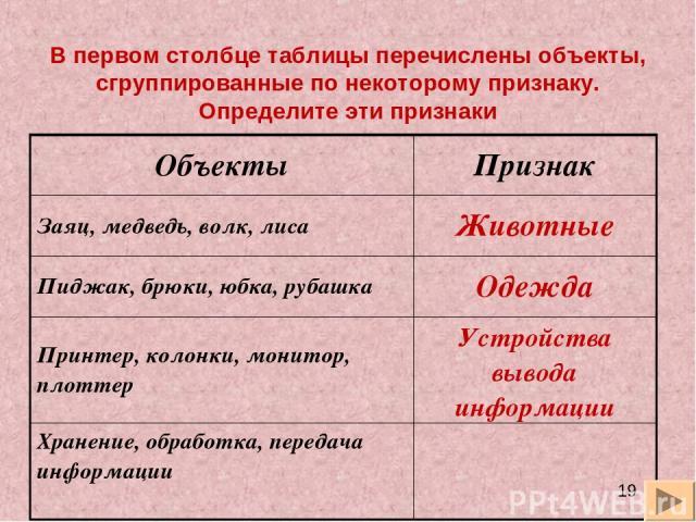 В первом столбце таблицы перечислены объекты, сгруппированные по некоторому признаку. Определите эти признаки