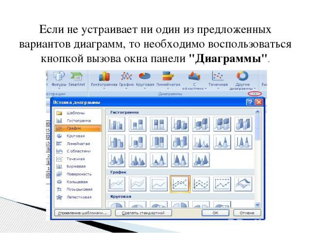 Если не устраивает ни один из предложенных вариантов диаграмм, то необходимо воспользоваться кнопкой вызова окна панели