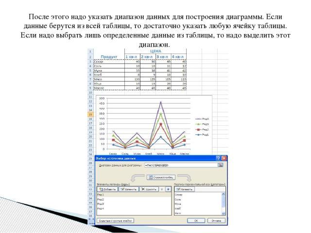 После этого надо указать диапазон данных для построения диаграммы. Если данные берутся из всей таблицы, то достаточно указать любую ячейку таблицы. Если надо выбрать лишь определенные данные из таблицы, то надо выделить этот диапазон.
