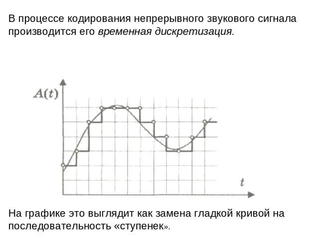 В процессе кодирования непрерывного звукового сигнала производится его временная дискретизация. На графике это выглядит как замена гладкой кривой на последовательность «ступенек».