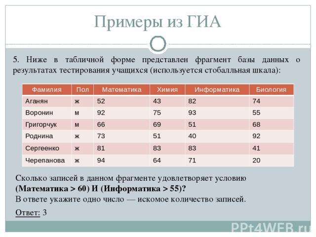 5. Ниже в табличной форме представлен фрагмент базы данных о результатах тестирования учащихся (используется стобалльная шкала): Примеры из ГИА Сколько записей в данном фрагменте удовлетворяет условию (Математика > 60) И (Информатика > 55)? В ответе…