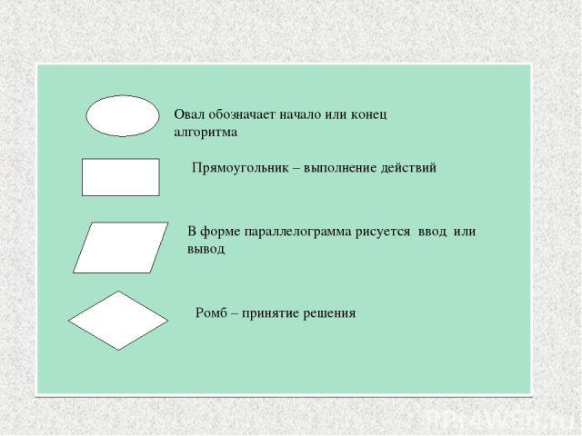 Овал обозначает начало или конец алгоритма Прямоугольник – выполнение действий В форме параллелограмма рисуется ввод или вывод Ромб – принятие решения