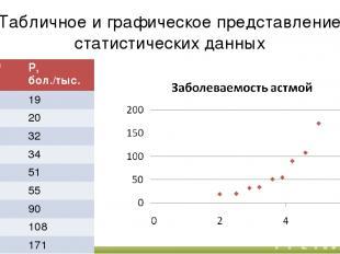 Табличное и графическое представление статистических данных С, мг/м3 Р, бол./тыс