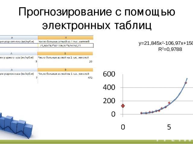 Прогнозирование с помощью электронных таблиц y=21,845x2-106,97x+150,21 R2=0,9788