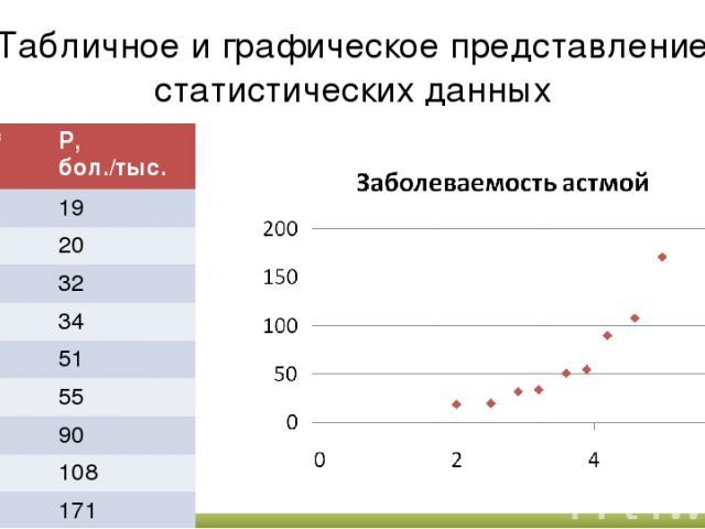 Табличное и графическое представление статистических данных С, мг/м3 Р, бол./тыс. 2 19 2,5 20 2,9 32 3,2 34 3,6 51 3,9 55 4,2 90 4,6 108 5 171