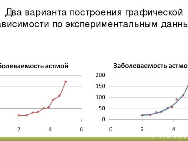 Два варианта построения графической зависимости по экспериментальным данным